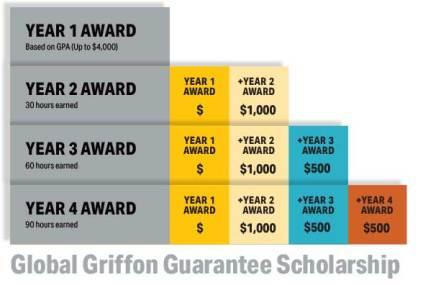 Global Griffon Guarantee Scholarship At Missouri Western State University Afribary Opportunities