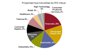 IPOs.2