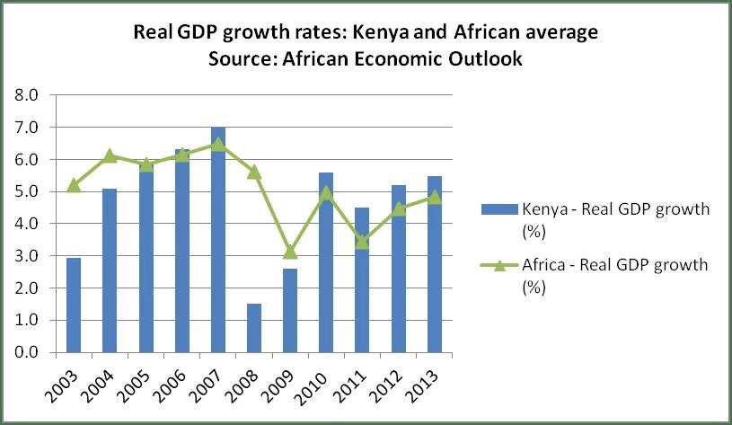 Kenya Economic Growth