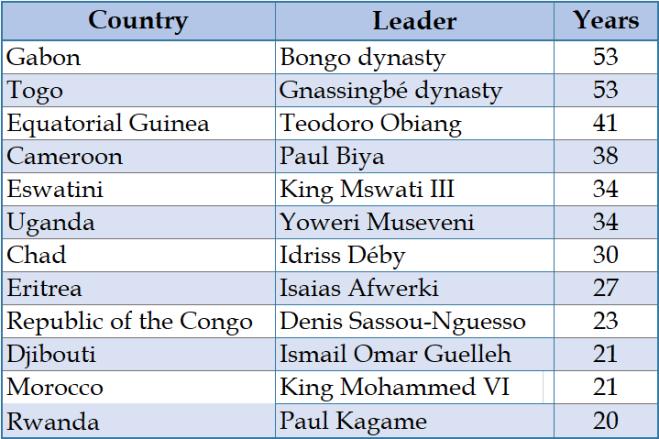 Africa's longest-ruling leaders