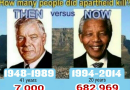 2 Charts: S.African Salaries & Murders over 70 Years: Apartheid Vs Black Rule! – Blacks & Jews LIED!!!