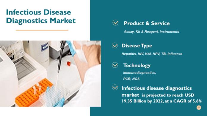 Infectious Disease Diagnostic Market