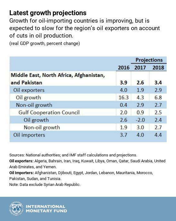 For Middle East and North Africa Region, Reforms Can Refuel