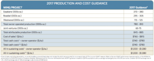 IAMGOLD operating mine and 2017 production cost guideline