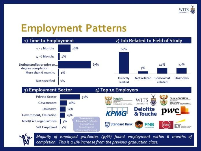 wits graduates employability