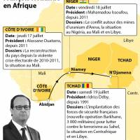 Hollande à Abidjan pour intensifier les liens économiques entre France et Côte d'Ivoire