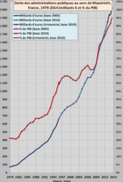 dette publique taux d'endettement