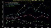 déficits de comptes courants en Afrique