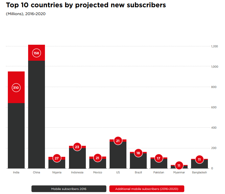 Top 10 Countries By Projected New Mobile Subscribers