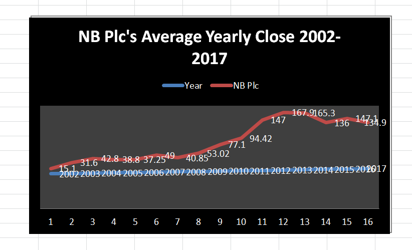 NB Plc's Average Yearly Close