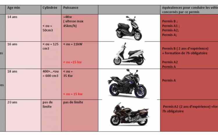 Permis de conduire pour moto