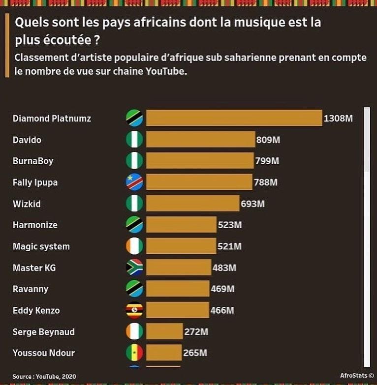 pays africains YouTube