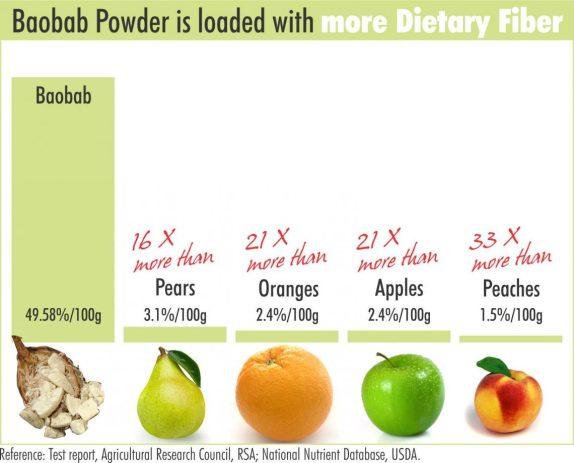 baobab fibre
