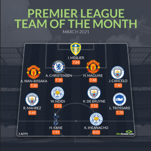 Nigerian Players Wilfred Ndidi and Kelechi Iheanacho Named in Premier League Team of The Month