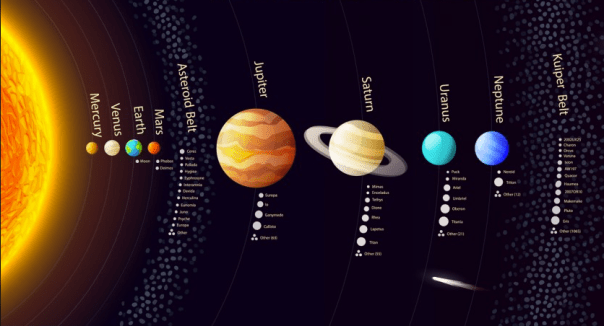 Our Solar System Grade 9 Science and Technology