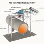 Mid-Kiln Fuel Systems