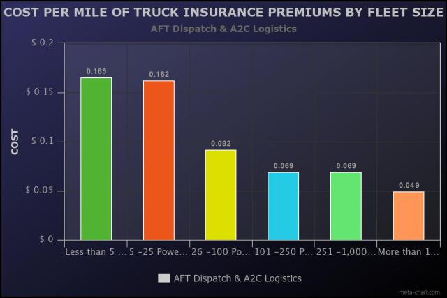 Cost Per Mile of Truck Insurance Premiums by Fleet