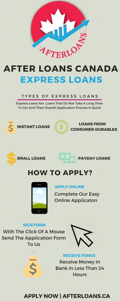 Loan Express Infographic