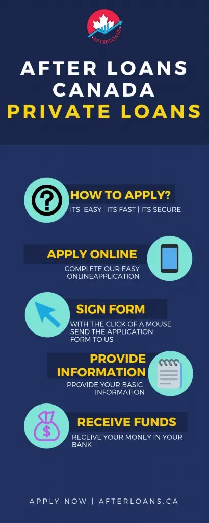 Private Loans Infographic