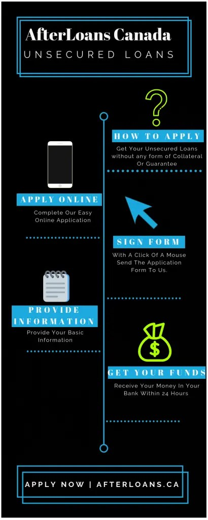 Unsecured Loans Infographic