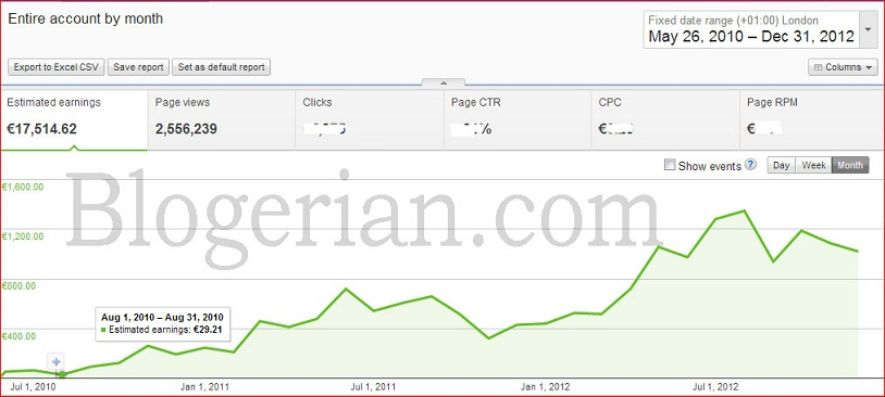 Adsense earning from may 2010 to December 2012