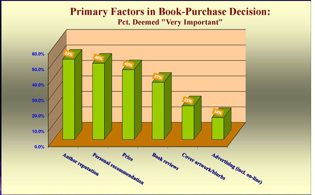 graph on ebook publishing