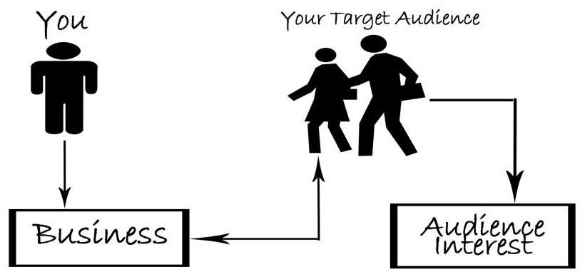 blog-target-audience-mistak