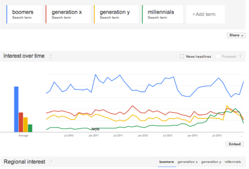 google trends generations