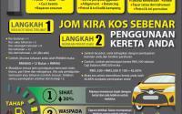 Infografik-Kos Sebenar Memiliki Kereta