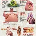 Poster Diet-Elak Makanan Manis; Turun Berat Badan