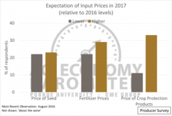 Figure 4. Producer Expectation of Input Prices, 2017 relative to 2016. August 2016.