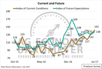 Figure 2. Index of Current Conditions and Index of Future Expectations, October 2015 to July 2017.