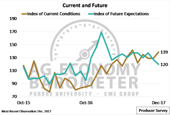 Figure 2. Index of Current Conditions and Index of Future Expectations, October 2015-December 2017.
