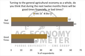 "Figure 6. Share of respondents expecting ""good times"" and ""bad times"" in the general agricultural economy over the upcoming 12 months, December 2016 and December 2017."
