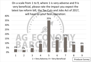 Figure 4. Rating of the Tax Cuts and Job Act of 2017 impacts on respondents' farm operations.