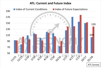 Figure 7. Ag Thought Leader Current Conditions and Future Expectations indices.