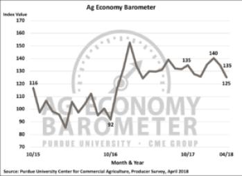 Figure 1. Purdue/CME Group Ag Economy Barometer, October 2015-April 2018.