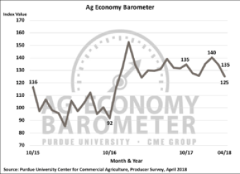 Figure 1. Purdue/CME Group Ag Economy Barometer, October 2015-April 2018.