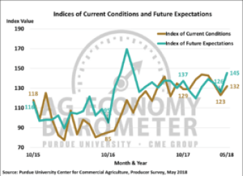 Figure 2. Indices of Current Conditions and Future Expectations, October 2015-May 2018.