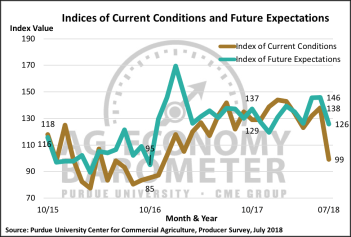 Figure 2. Indices of Current Conditions and Future Expectations, October 2015-July 2018.