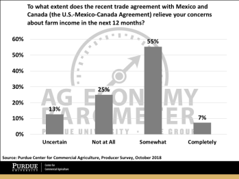 Figure 4. Extent to which the recent trade agreement with Mexico and Canada relieved farm income concerns, October 2018.