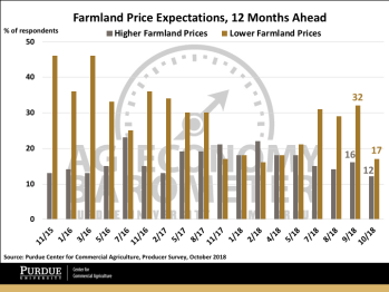 Figure 6. Farmland price expectations 12 months ahead, November 2015-October 2018.