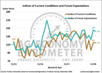 Figure 2. Indices of Current Conditions and Future Expectations, October 2015-November 2018.