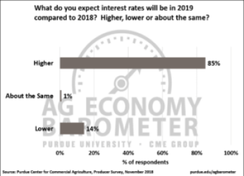 Figure 5. Agricultural producers' expectations for interest rates in 2019 vs. 2018, November 2018.