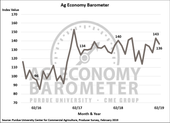 Figure 1. Purdue/CME Group Ag Economy Barometer, October 2015-February 2019.
