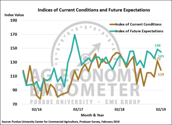 Figure 2. Indices of Current Conditions and Future Expectations, October 2015-February 2019.