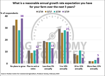 Figure 4. Growth Rate Expectations for Your Farm Over the Next Five Years, February 2016-February 2019.