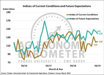 Figure 2. Indices of Current Conditions and Future Expectations, October 2015-March 2019.