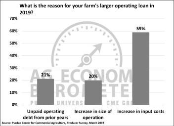 Figure 4. Reason for Increase in Size of Operating Loan, March 2019.