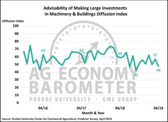 Figure 3. Large Farm Investment Index, October 2015-April 2019.